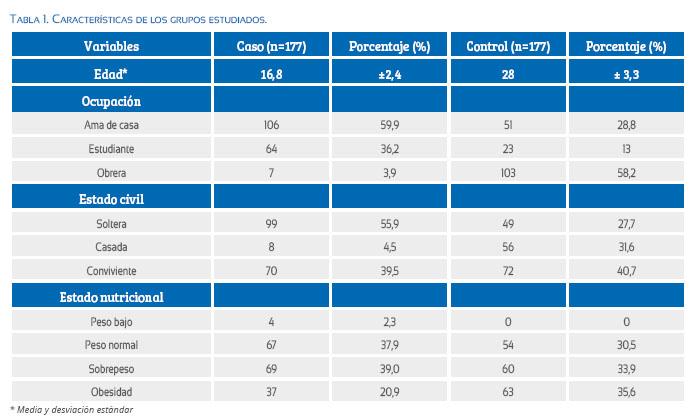 f288eb6f8 Las enfermedades hipertensivas del embarazo ocurrieron más en el grupo  control (Tabla 2).