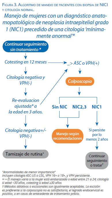 papilloma virus biopsia positiva