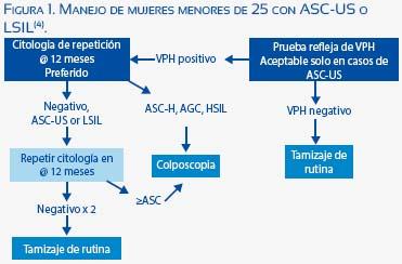 papilloma virus colposcopia positiva