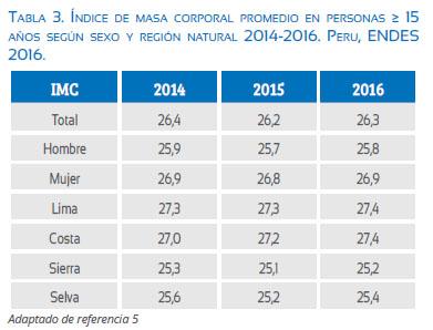 668fd44def60b Prevalencia de sobrepeso y obesidad en el Perú