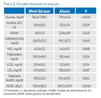 Metabolismo intermediario basal y posprandial en mujeres..