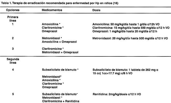 Tratamiento De La Infeccion Por Helicobacter Pylori Asociada A