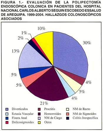principios de hemorroides. hemorroides en 24 (32%) y