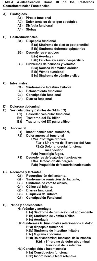 Las Enfermedades Funcionales Gastrointestinales y Roma III