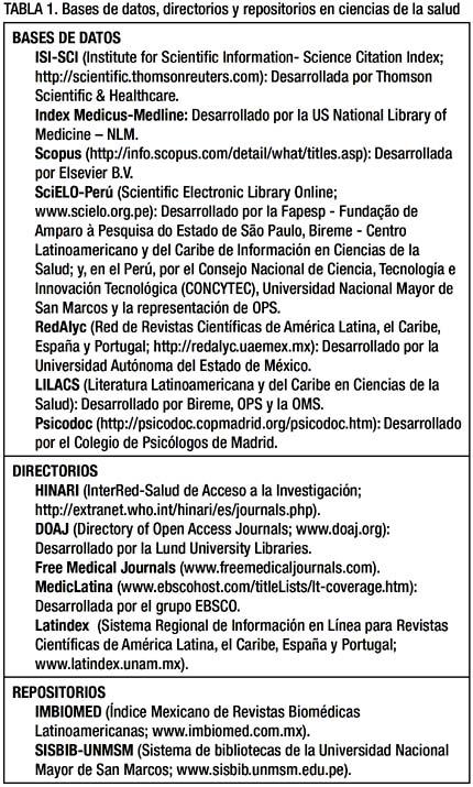 Visibilidad y producción de las revistas biomédicas peruanas