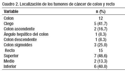 cancer de colon ubicacion mas frecuente condyloma acuminata of vulva during pregnancy