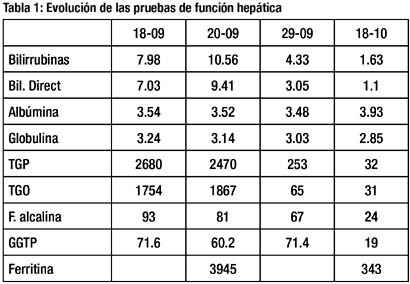 Hepatitis aguda secundaria a virus de Hepatitis E