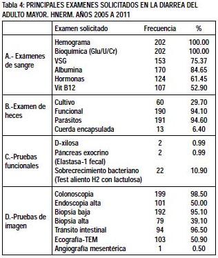 Revista de Gastroenterologia del Peru B Etiologia de la diarrea