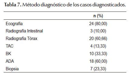 Ada liquido ascitico tuberculosis