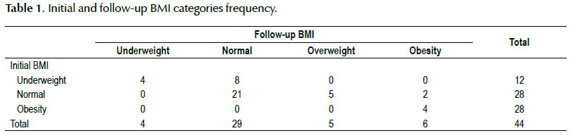 El efecto de la dieta libre de gluten en pacientes celiacos de 3 a