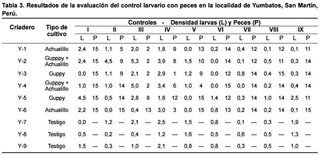 Eficacia del control de larvas de vectores de la malaria for Criaderos de pescados colombia