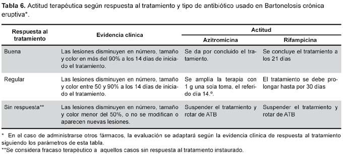 El tratamiento de la psoriasis por el ajo