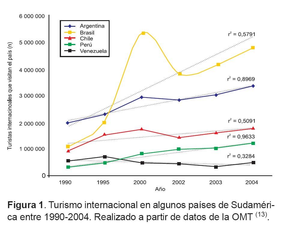 Aspectos sociales de la malaria importada en Latinoamérica