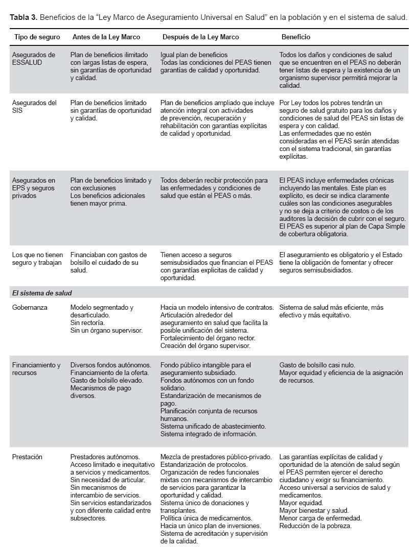 La ley marco de aseguramiento universal en salud en el Perú ...