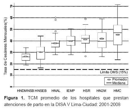 Cesáreas en siete hospitales públicos de Lima análisis de