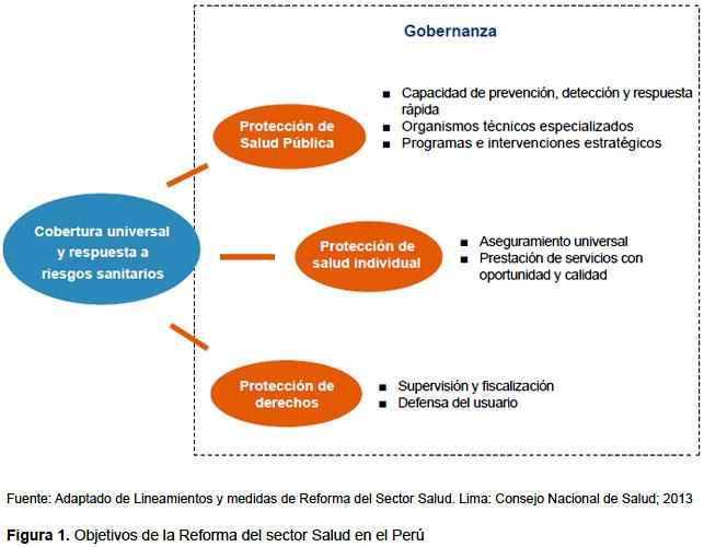 Reforma del sector salud en el Perú: derecho, gobernanza