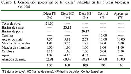 Evaluaci n biol gica en ratas de laboratorio rattus for Alimentos balanceados para truchas