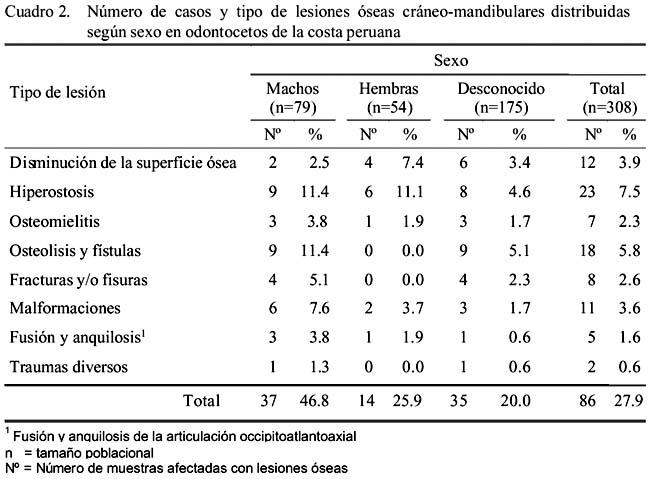Descripción y evaluación anatómica de lesiones óseas cráneo ...
