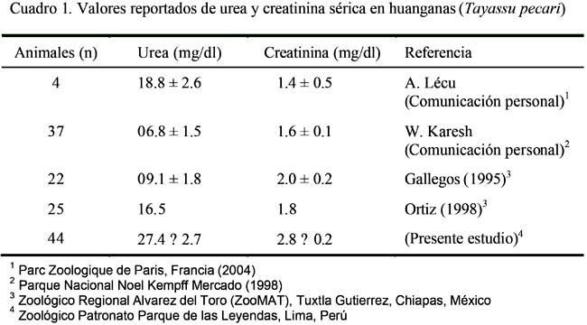 Niveles referenciales séricos de urea y creatinina en