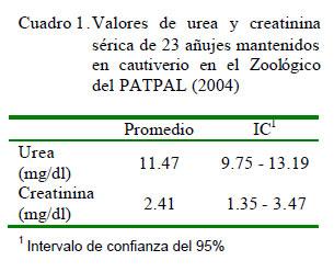 Valores de urea y creatinina sérica en añujes (Dasyprocta