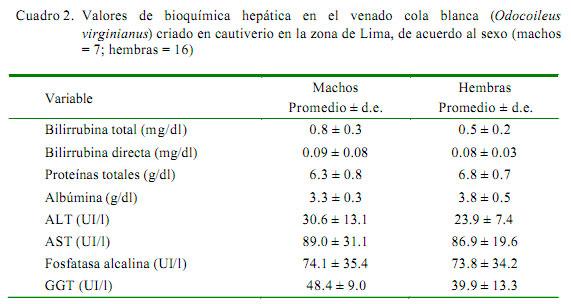 Lactulosa dosis promedio para adultos