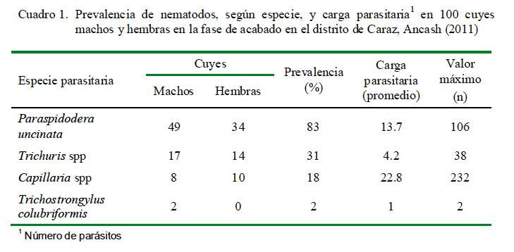 La profiláctica de las lombrices a los adultos de la medicina el precio