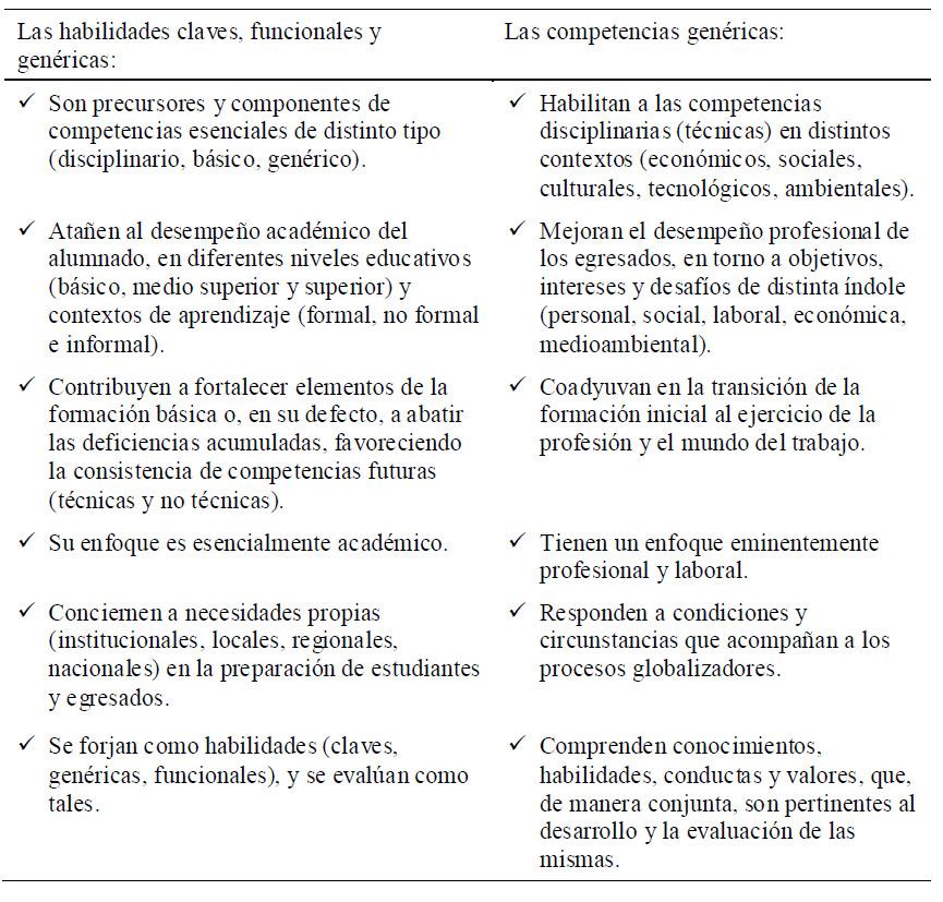 Tipología de las competencias en educación veterinaria