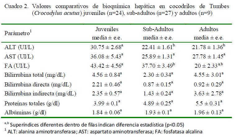 Perfil bioquímico sanguíneo hepático del cocodrilo de Tumbes