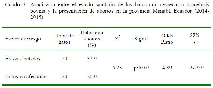 Brucelosis Bovina En La Provincia Manabi Ecuador Estudio De Los Factores De Riesgo