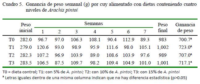 7ff37c028d7f1 Uso de la harina de maní forrajero (Arachis pintoi Krapov  amp  WC ...