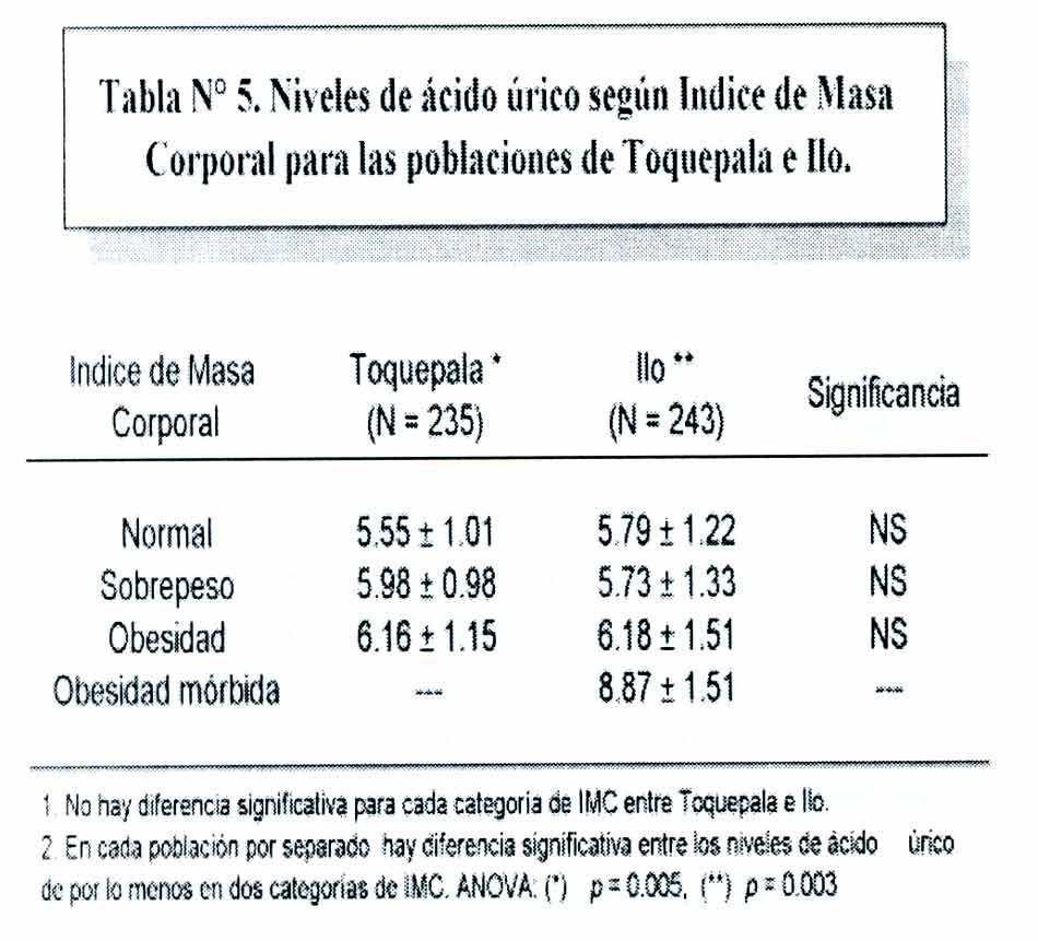 alimentos que aumentan la concentracion plasmatica de acido urico calculo de acido urico se ve en tacna puedo comer lentejas si tengo acido urico