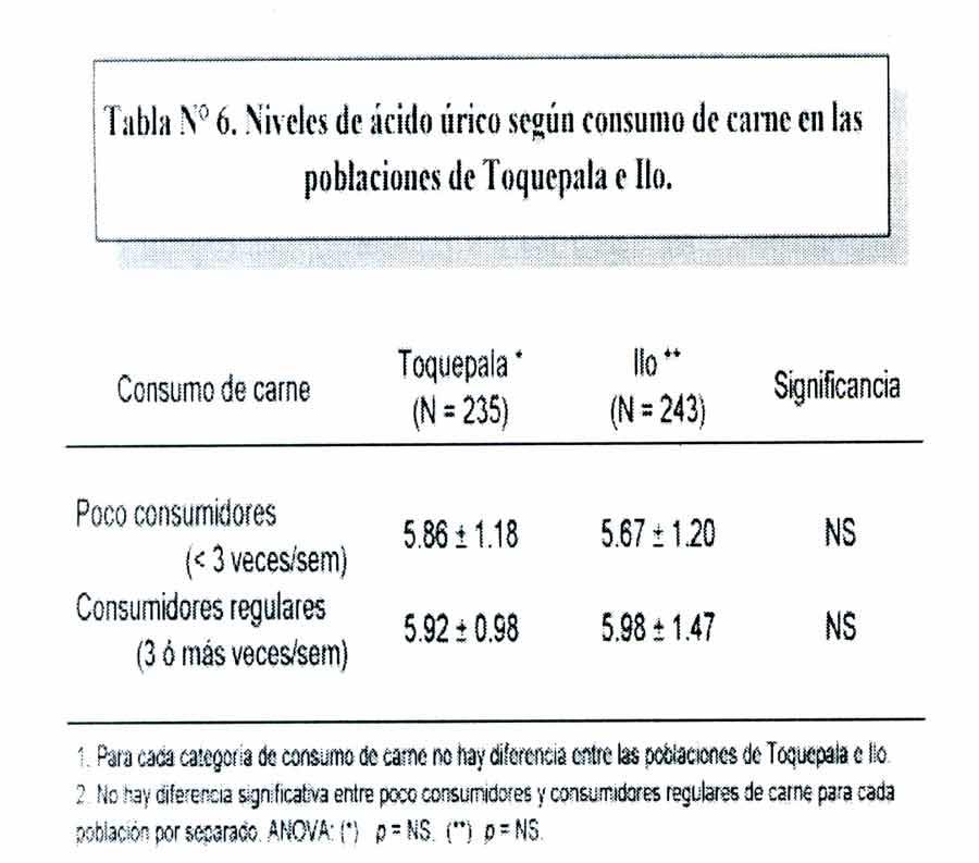remedios para bajar el acido urico esami del sangue acido urico basso dieta per acido urico e diabete