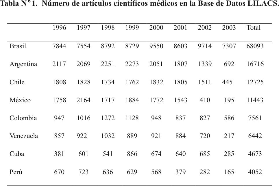 Estado actual de las publicaciones peridicas cientficas mdicas posicin tabla n 1 urtaz Images