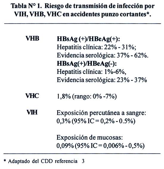 Quin corre riesgo de infectarse con el VIH y cmo se