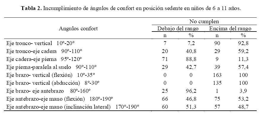 Los ngulos de confort en la posici n sedente en ni os de for Planos mobiliario escolar peru