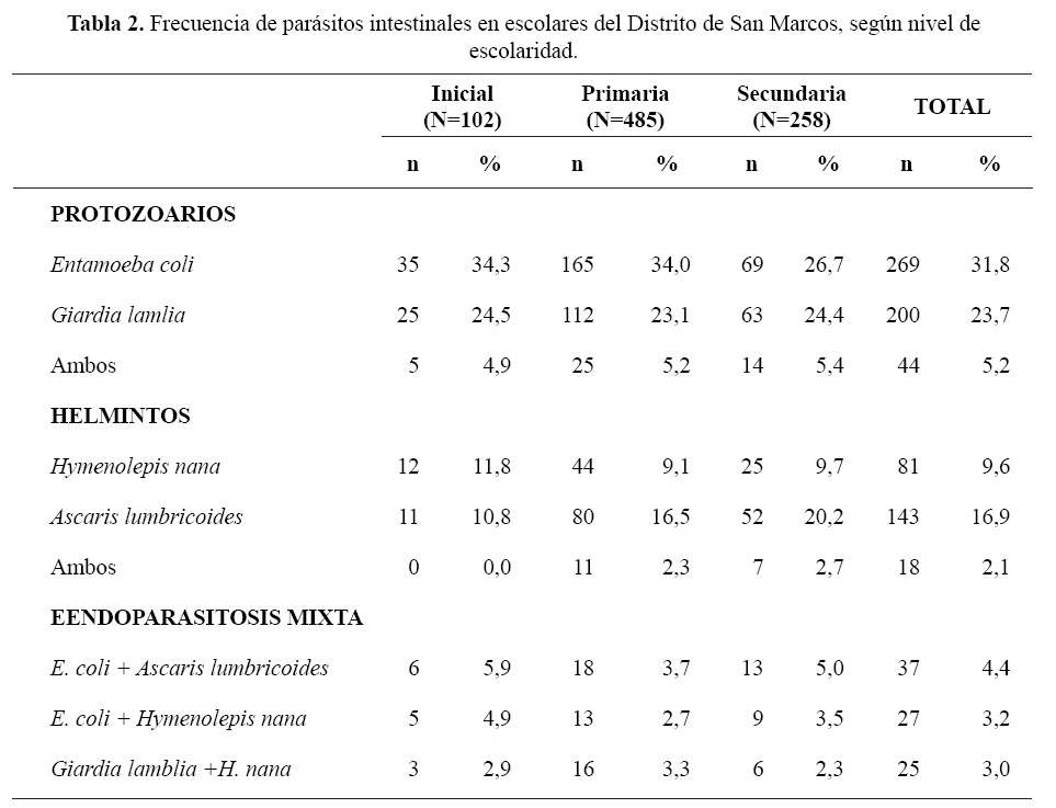 Los análisis dar a los parásitos en kemerovo