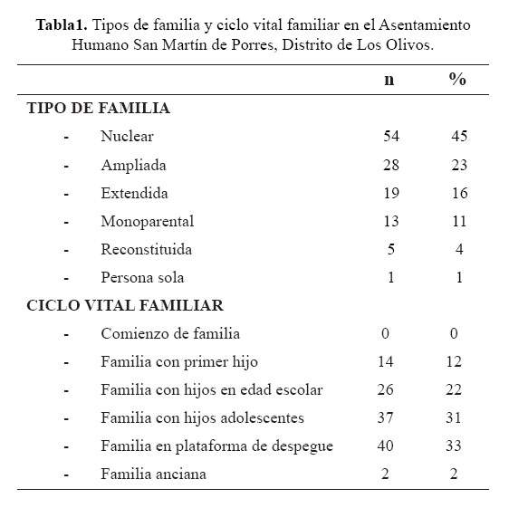 Caracter sticas familiares asociadas a la percepci n de la for Tipos de familia pdf