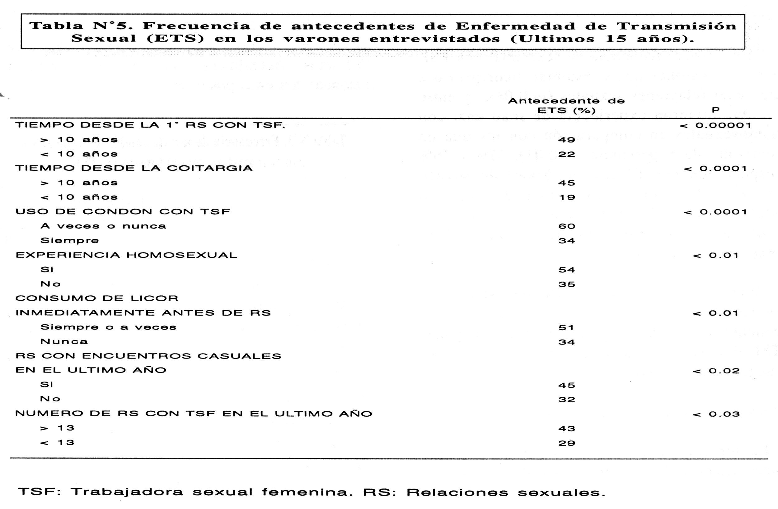 porcentaje prostitutas vih casa de campo prostitutas