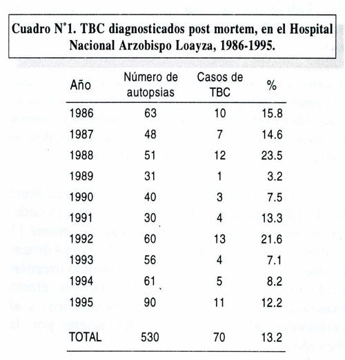 Tuberculosis en material de autopsias: Hospital Nacional Arzobispo ...