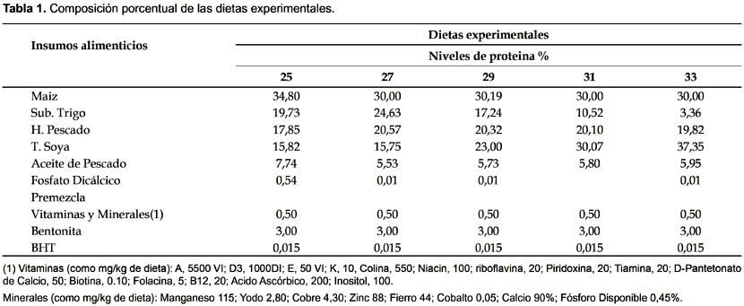 Utilizaci n de la prote na dietar a por alevinos de la for Tabla de alimentacion para peces cachama