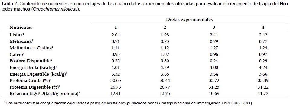 Efecto ahorrativo de la prote na usando niveles altos de for Tabla de alimentacion para tilapia roja
