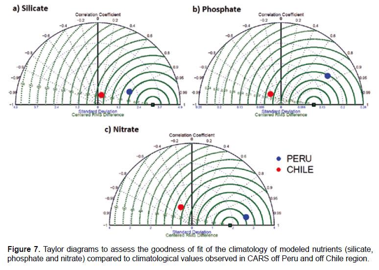 Validacin Biogeoqumica De Una Simulacin Interanual Del Modelo
