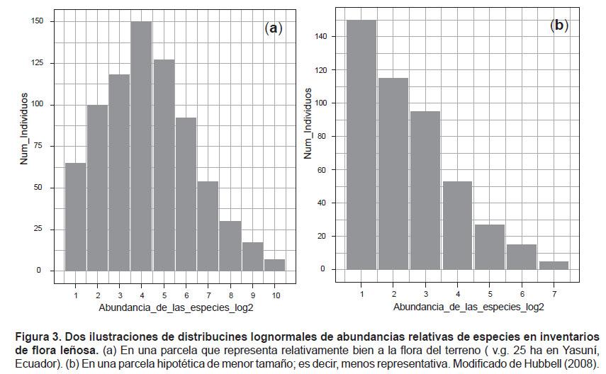 Normal y lognormal: dos distribuciones de frecuencias y una Teoría ...
