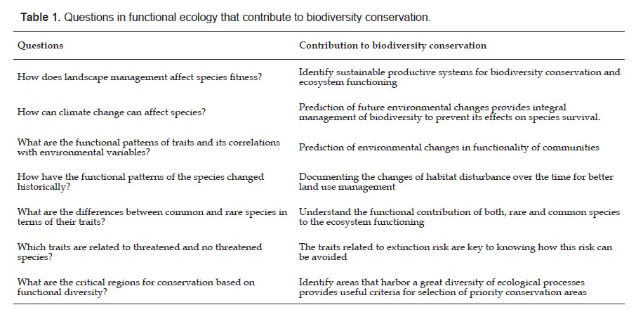32e6da4ec98a Since habitat loss is one of the most important threats for biodiversity
