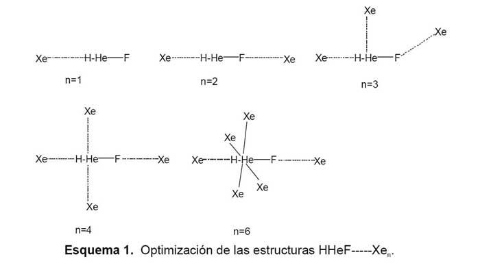 Compuestos De Helio Neón Y Argón