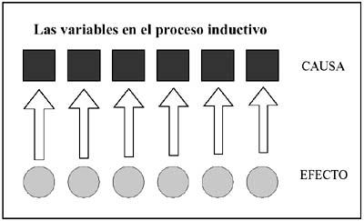 Las variables en el método científico