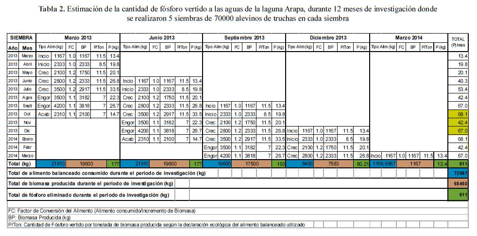 Evaluaci n del impacto en la calidad de agua debido a la for Proyecto de crianza de truchas pdf